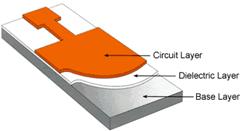 Aluminum Printed Circuit Boards Manufacturer - Metal Core PCBs