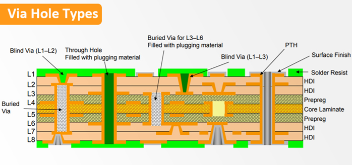 Blind and Buried Vias