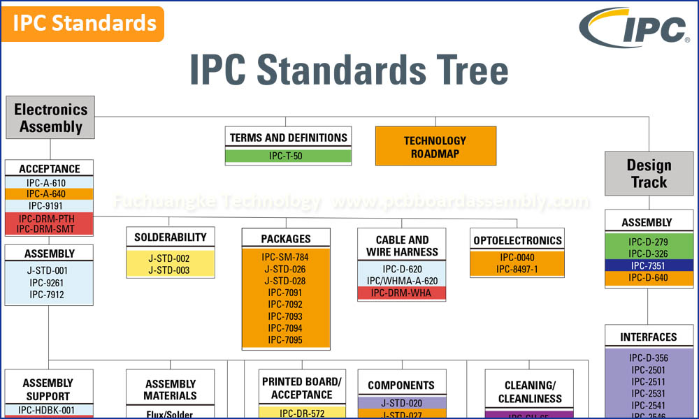 IPC Standards Tree
