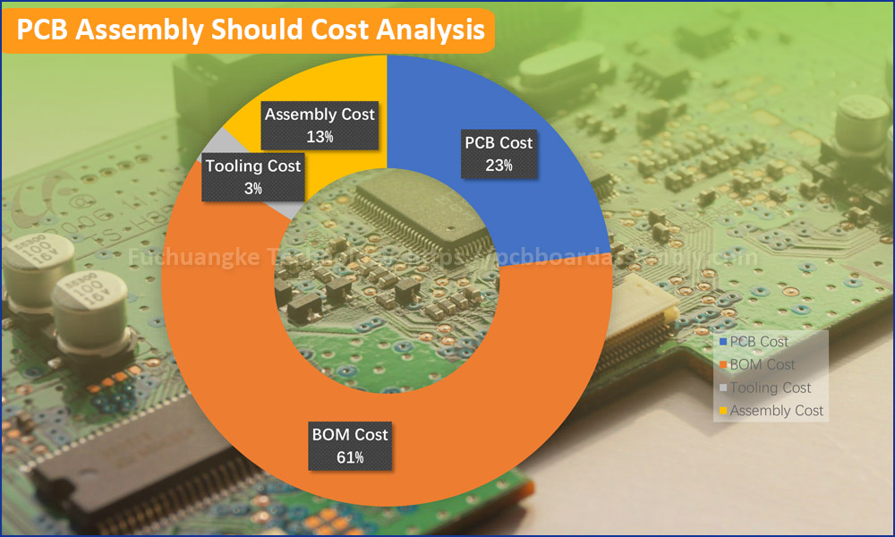 What is PCB Assembly Should Cost Analysis?